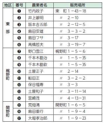 直売所を利用しよう!(1)| Koganei-Style