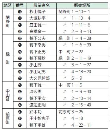 直売所を利用しよう!(2)| Koganei-Style