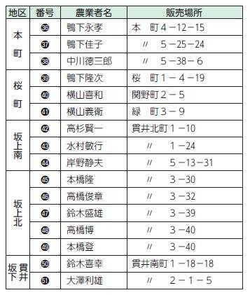 直売所を利用しよう!(3)| Koganei-Style